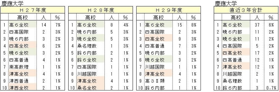 H29MARCHに近い高校